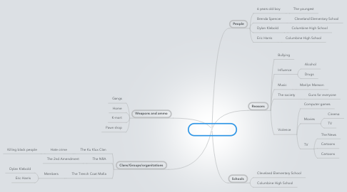 Mind Map: School Shooting