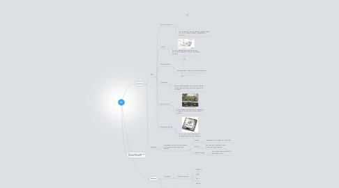 Mind Map: PC