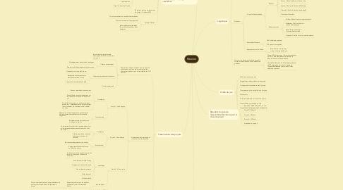 Mind Map: Réunion