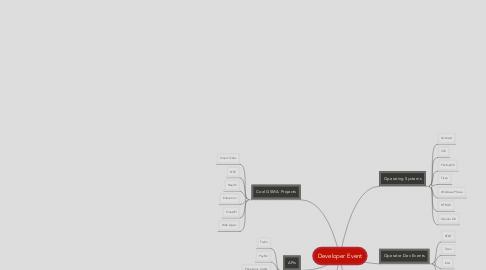 Mind Map: Developer Event