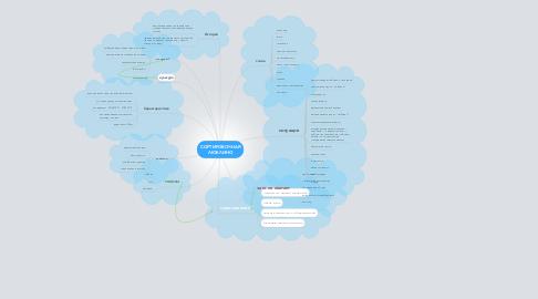 Mind Map: СОРТИРОВОЧНАЯ ЛЮБЛИНО