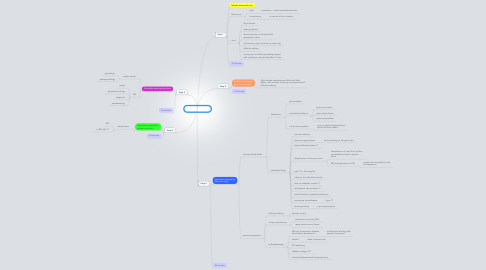 Mind Map: PBL 6 Session 1