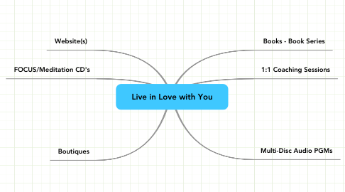 Mind Map: Live in Love with You