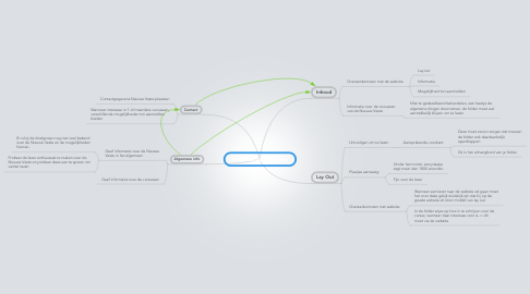 Mind Map: Folder de NIeuwe Veste
