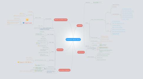 Mind Map: Projets GdP - Réunion / CR n°1