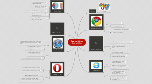Mind Map: Rodrigo Robles Browser Wars
