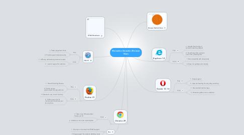 Mind Map: Mercedes Gonzales Browser Wars