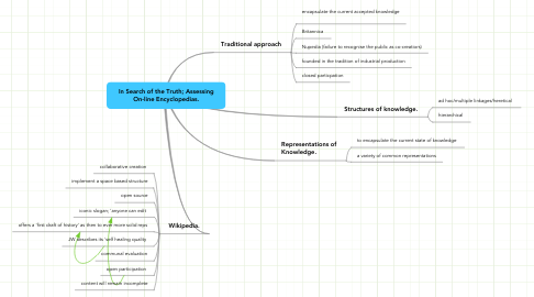 Mind Map: In Search of the Truth; Assessing On-line Encyclopedias.