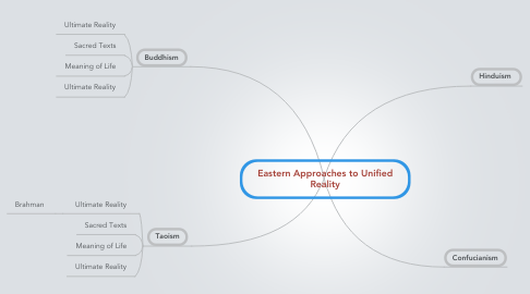 Mind Map: Eastern Approaches to Unified Reality
