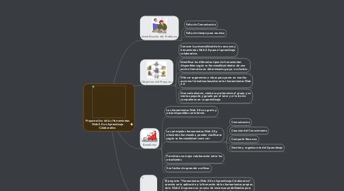 Mind Map: Proyecto:Uso de las Herramientas Web 2.0 en Aprendizaje Colaborativo
