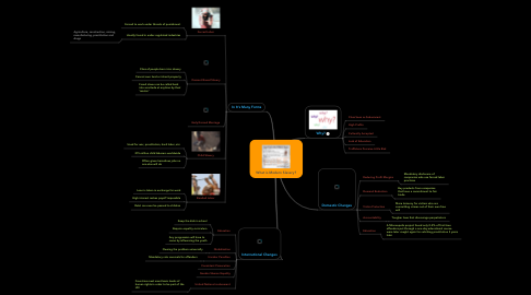 Mind Map: What is Modern Slavery?