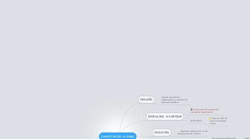Mind Map: CAPACITAR EN LA NUBE