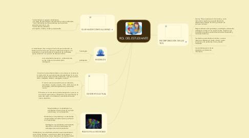 Mind Map: ROL DEL ESTUDIANTE