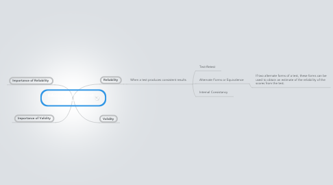 Mind Map: Educational Testing and Measurement