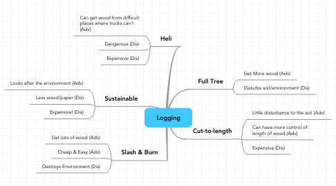 Mind Map: Logging