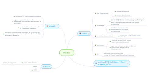 Mind Map: Poldoc