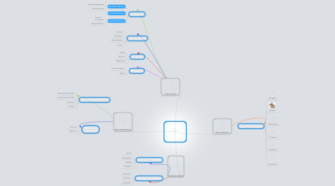 Mind Map: EL TEXTO