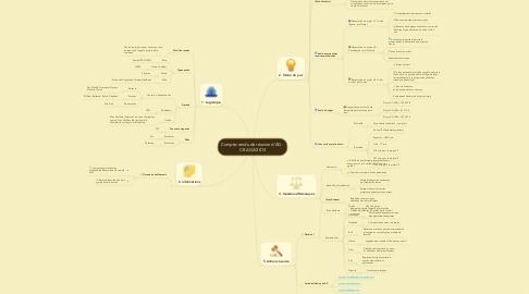 Mind Map: Compte-rendu de réunion d'AG - CR AG2/2013