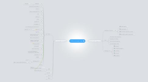 Mind Map: Online-Lernumgebungen