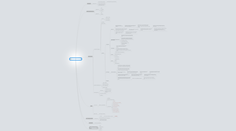 Mind Map: Concentrated Solar Power (CSP)