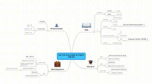 Mind Map: HECTOR ALEXANDER RESTREPOJIMENEZ