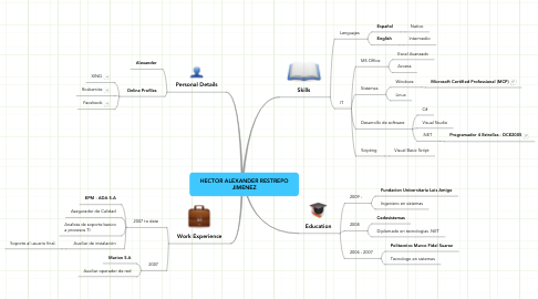 Mind Map: HECTOR ALEXANDER RESTREPO JIMENEZ