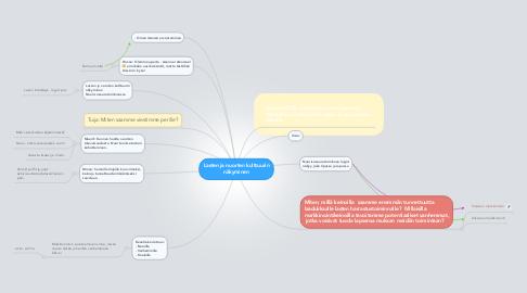 Mind Map: Lasten ja nuorten kulttuurin näkyminen