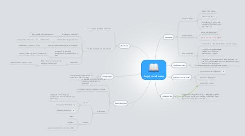 Mind Map: Begrijpend lezen