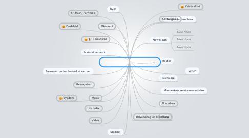 Mind Map: Forandring og konsekevns