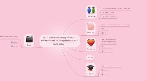 Mind Map: Влияние информационных технологий на современного человека.