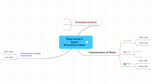 Mind Map: Plants found in Desert Environment (GpA)