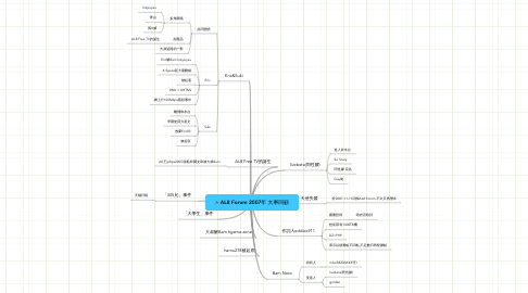 Mind Map: AL8 Forum 2007年 大事回顧