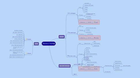 Mind Map: Réunion n°1 GdP