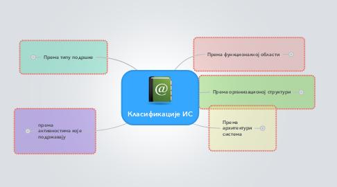 Mind Map: Класификације ИС