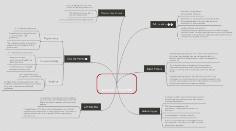 Mind Map: Expectancy Theory