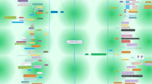 Mind Map: Módulo 2 (parte 2)  Biología molecular, celular y tisular