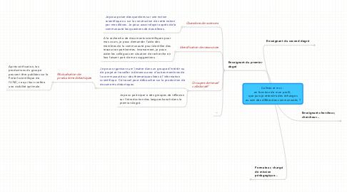 Mind Map: Callisto et moi :  en fonction de mon profil,  que puis-je attendre des échanges au sein des différentes communautés ?