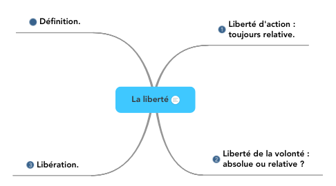 Mind Map: La liberté