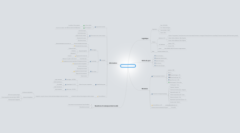 Mind Map: CA et AG GdP - CR 01