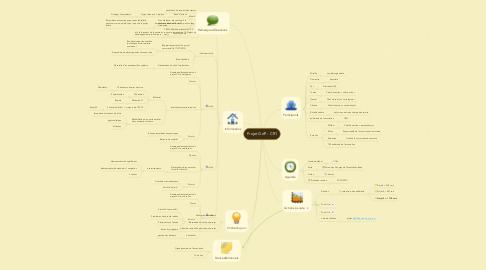 Mind Map: Projet GdP - CR1