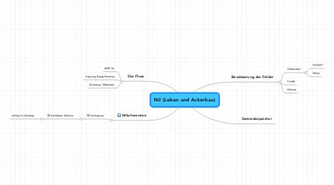 Mind Map: Nil (Leben und Ackerbau)