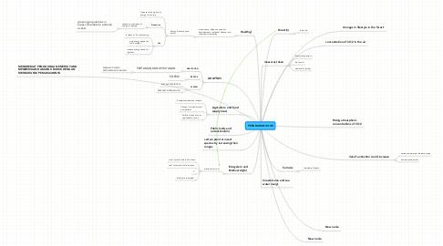 Mind Map: PERUBAHAN IKLIM