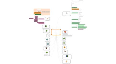 Mind Map: Les Bibliothécaires commeproducteurs de contenus