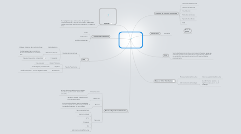 Mind Map: Sistemas Distribuidos