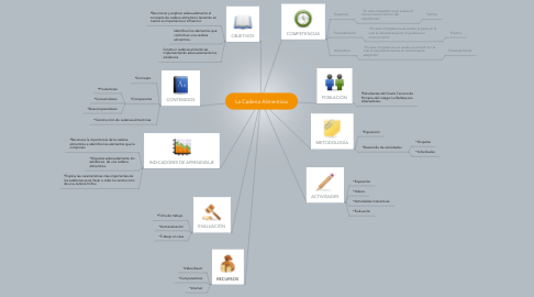 Mind Map: La Cadena Alimenticia