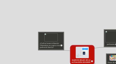Mind Map: NUEVOS ROLES DE LA ACTUACIÓN DOCENTE