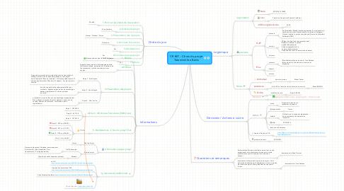 Mind Map: CR #01 - Choix du projet Tatawind-les-Bains