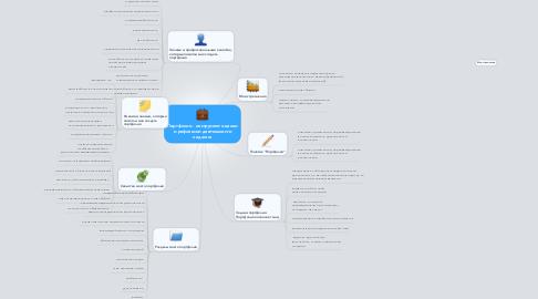 Mind Map: Портфолио - инструмент оценки и рефлексии деятельности педагога
