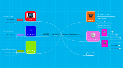 Mind Map: LAI 577 - Fulle, Caitlin - Concept Map Session 6