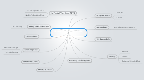 Mind Map: Micro Characteristics of Soap